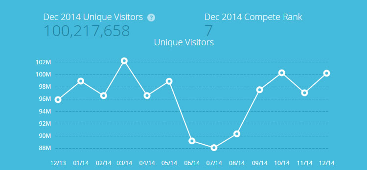 Wikipedia traffics stats - more than 100 million visits in Dec 2014