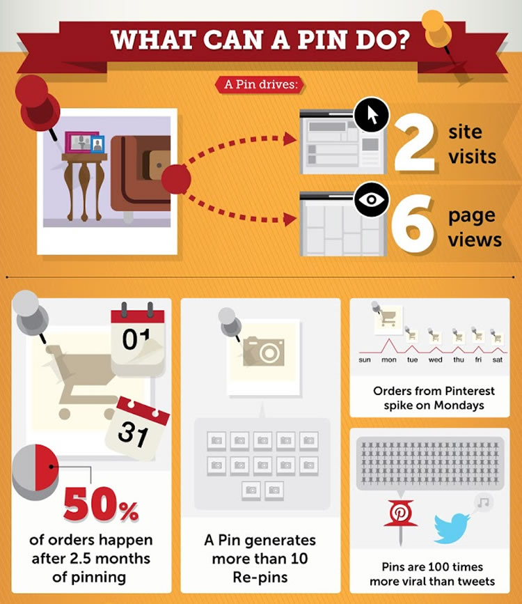 What can a pin do? View full infographic here.