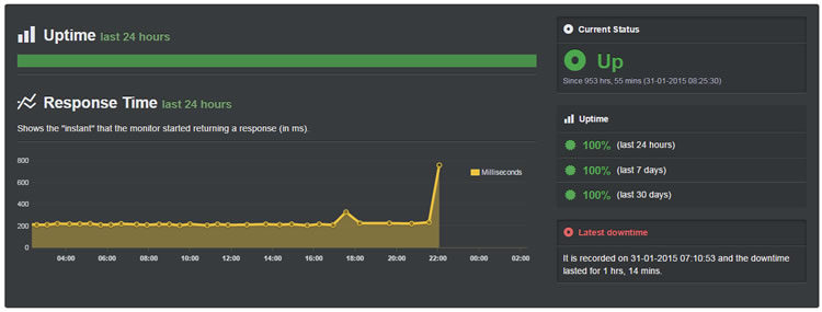 Pressidium Hosting Uptime para Feb 13 - Mar 12, 2015 = 100%.