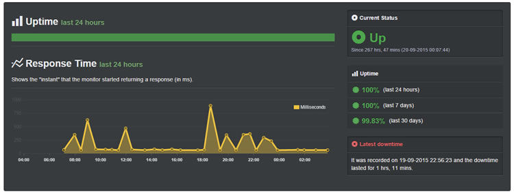 inmotion sept uptime