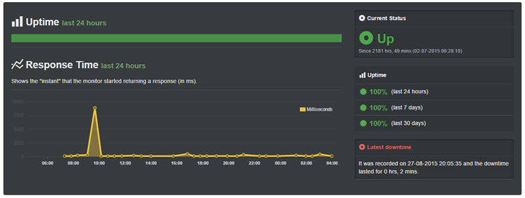 JustHost September Uptime Record