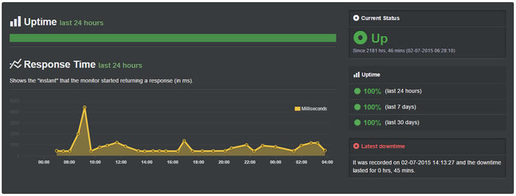siteground sept uptime - site has not down for 1723 hours