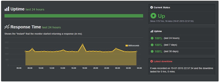 wpengine sept uptime - site has not down for 1757 hours