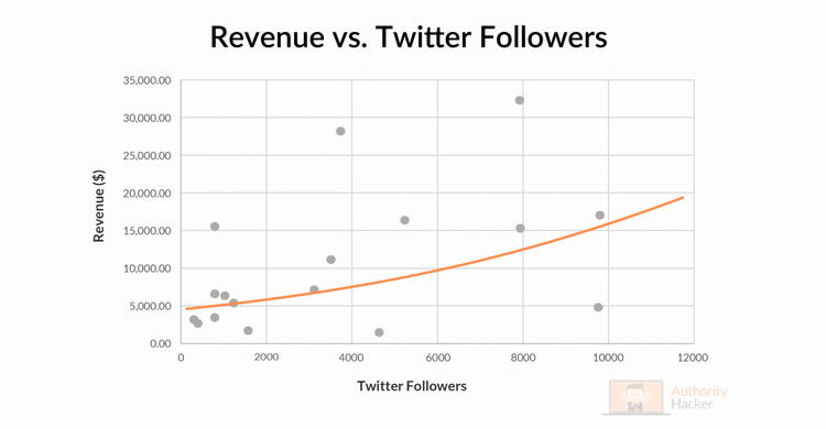 Revenue vs Twitter Masu bi