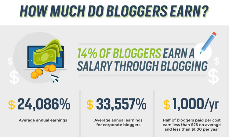 Infographic by Jessica Knapp, Blogging Basics 101