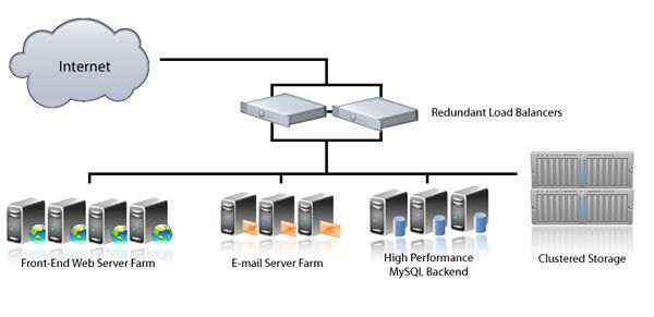 How HostUpon cluster servers work (image credit: HostUpon).
