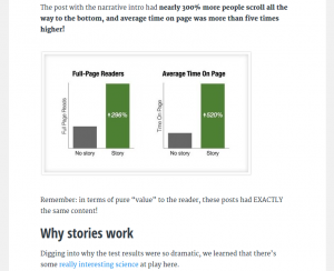 Buffer found that using storytelling increased a blog's readership by 300%