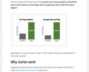 Buffer descubrió que el uso de la narración de historias aumentó el número de lectores de un blog en 300%