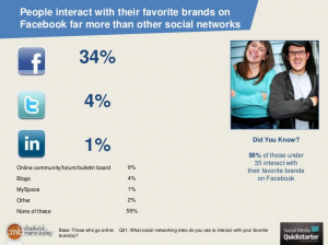 People interact more with brands on Facebook than on other sites.