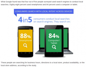 88% of people who conduct local searches do so using a smartphone