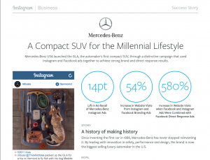Mercedes-Benz' social media campaign resulted in a 54% increase in website visits