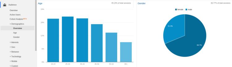 Con Google Analytics, puede obtener fácilmente datos demográficos de la audiencia de su blog.