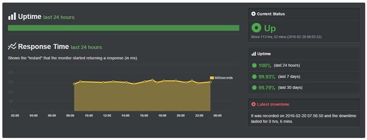 aso feb 2106 uptime - 1 hour 14 min outage a causa di 500 error su feb 10