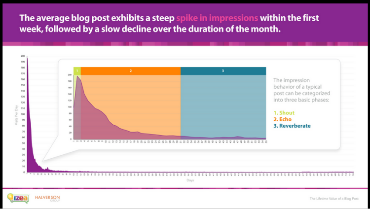 IZEA ศึกษาเกี่ยวกับ Blog Post Life