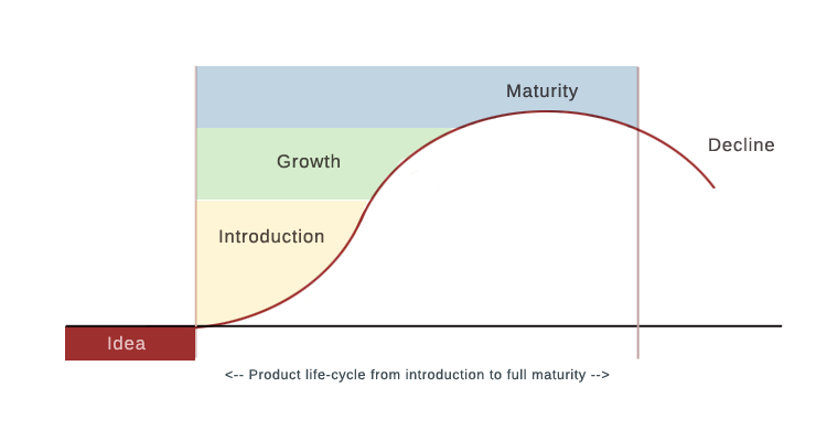 Vernon's Product Life-Cycle