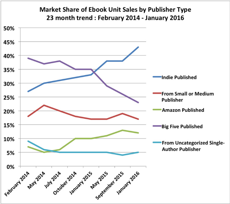 Self-published books make up 45% of the e-book market share!