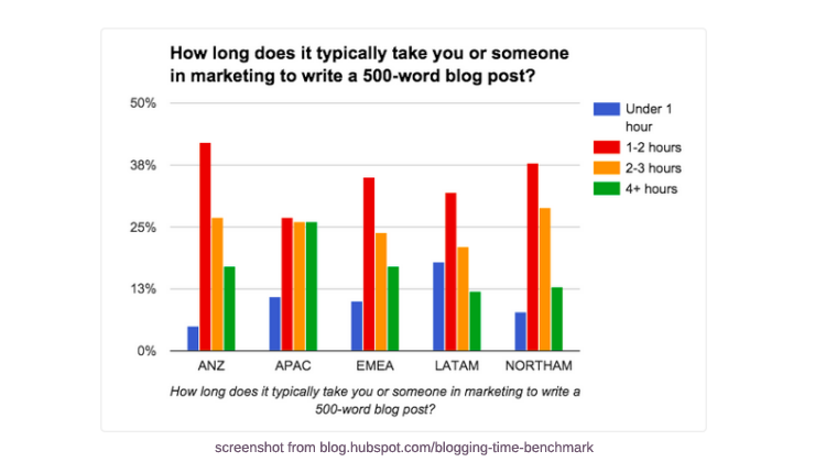 Blogging Time Data by HubSpot