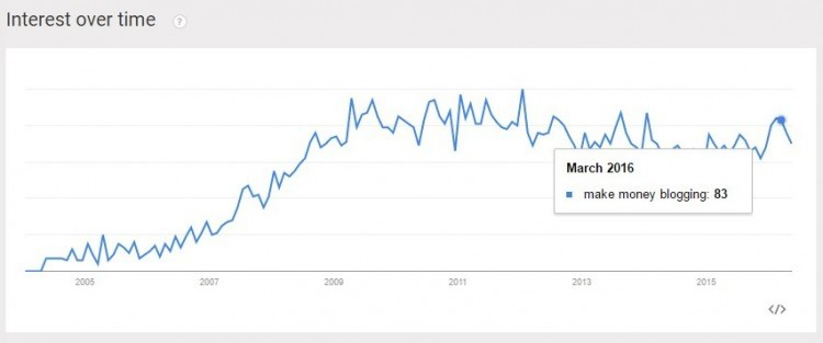 google trend make money blogging