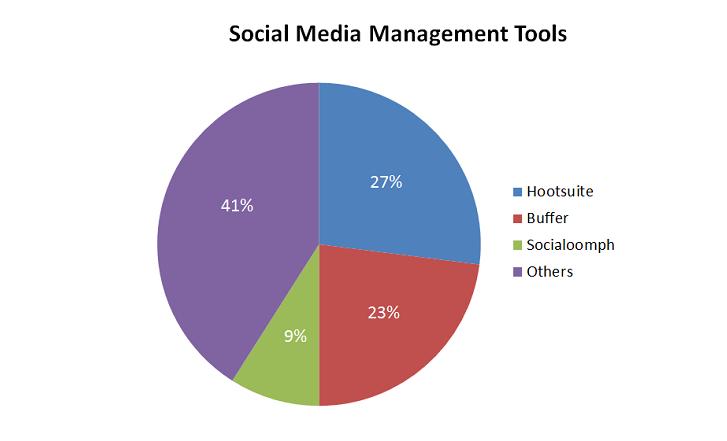 herramientas de gestión socialmedia-1