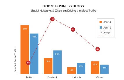 Twitter is driving the most traffic to the top 10 business blogs according to HubSpot's study.