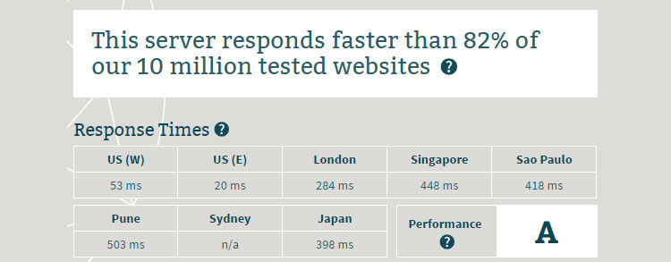 """Speed testing my dummy site hosted on WebHostFace - server scored """"A"""" when compared with other results at Bitcatcha."""