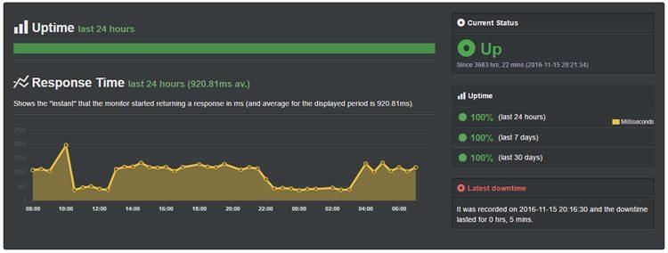 hostgator shared hosting april uptime 750x284 - Hostgator Cloud Hosting Review: Pros & Cons, Speed TestBlue host VS Host Gator