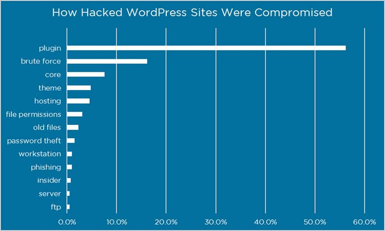 Plus de 50% des hackers de WordPress proviennent de plugins (source).
