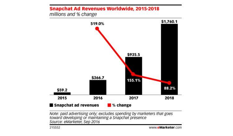 snapchat-revenue