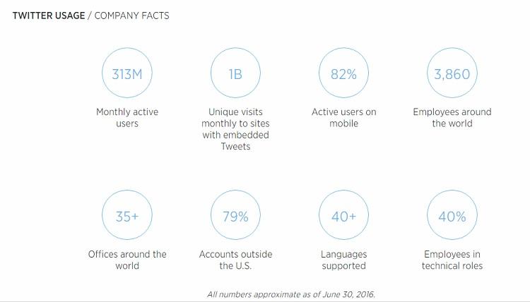 statistiche di twitter