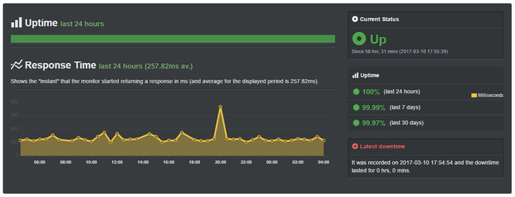 Interserver performance review - uptime stats