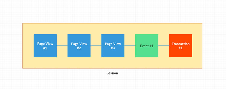 867bbdc24990 Imagine that a session as the container for the actions a user takes on  your blog. The container may contains multiple page views and events and  actions.