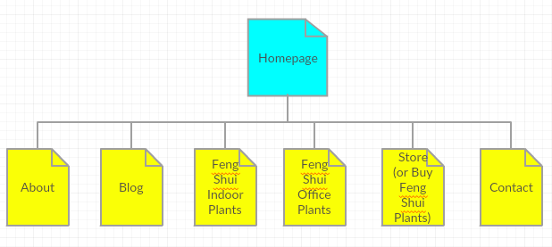 Planning a site's organization