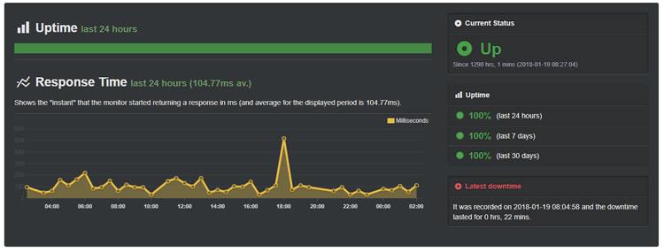 Fastcomet Server uptime test