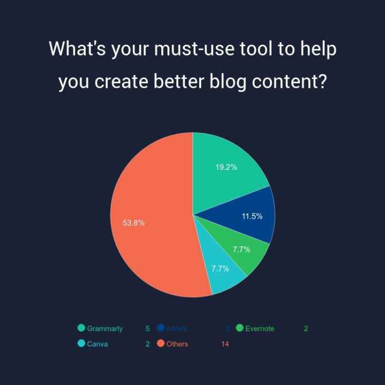 Survey: 26 Experts Chime in Regarding the Best Blogging Tool | WHSR