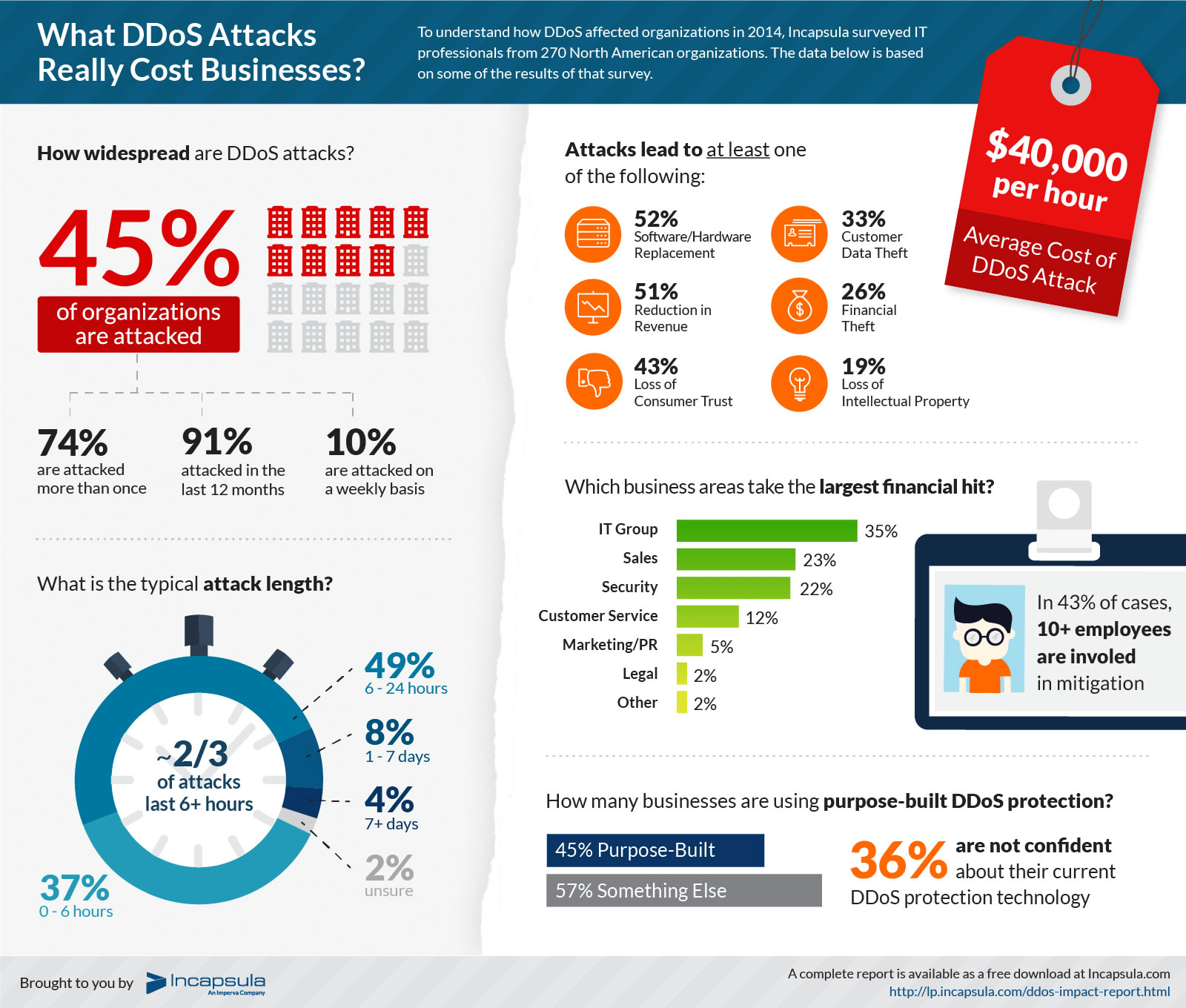 Finding the best DDOS protection for blogs & small business