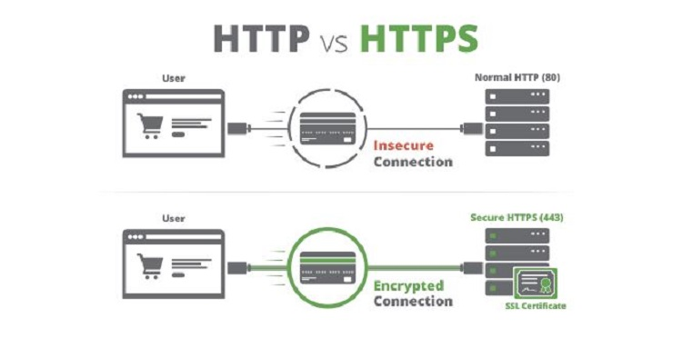 How SSL works - the difference between HTTP and HTTPS.