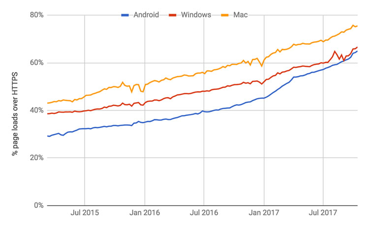 通過Google Chrome在不同平台上進行HTTPS連接。