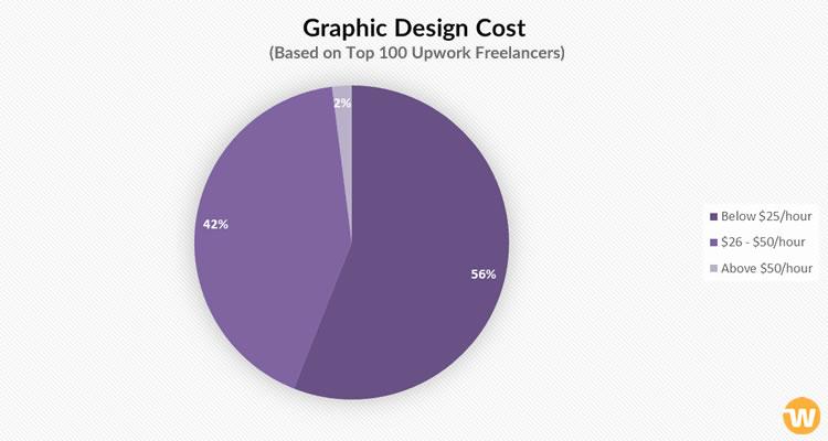 Market Survey] Cost of Building a Website: Estimation based