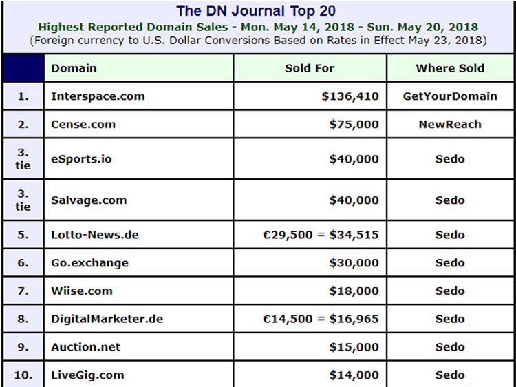 Screenshot of DN Journal domain sales report.