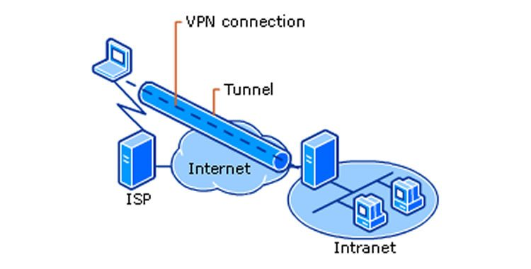 what is VPN? how is this different than vps?
