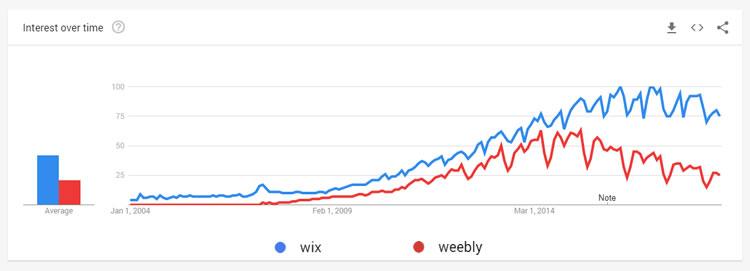 قارن Wix مع Weebly - الميزات والأسعار واهتمامات البحث