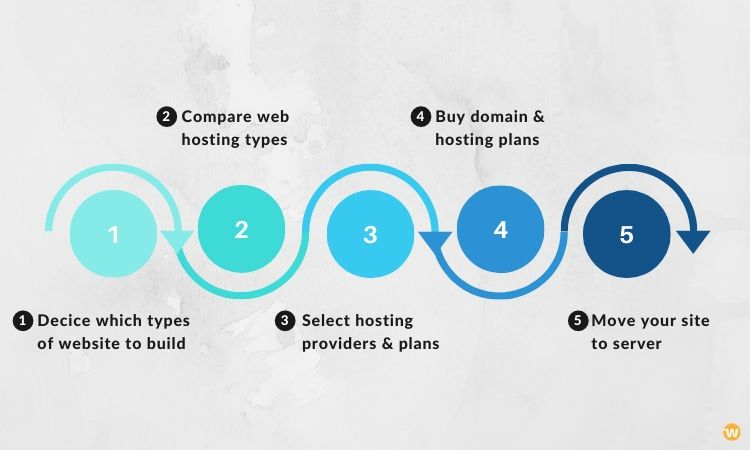 5 simple steps to host a website