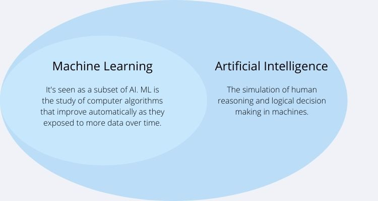 What Exactly is AI and ML