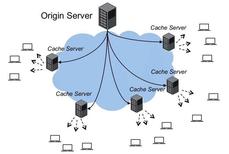 Overview of how a data cache works on a CDN
