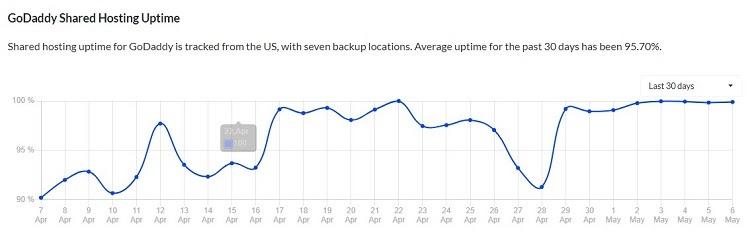 GoDaddy在過去30天內的正常運行時間很長。