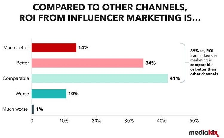 89% of marketers feel that influencer marketing gets results for them