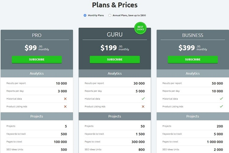 SEMrush plans and pricing