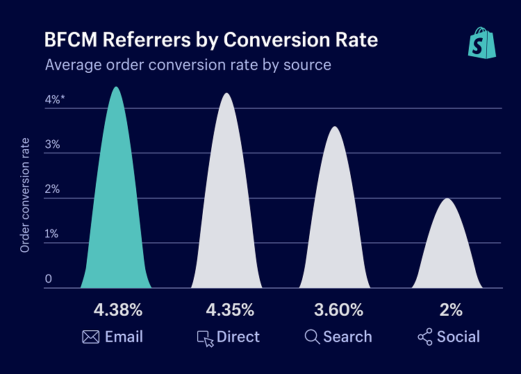 Shopify eCommerce conversion rate statistics