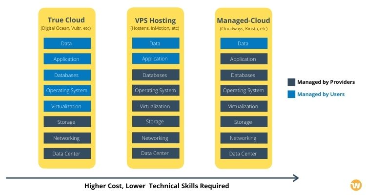 True Cloud vs VPS vs Yönetilen Bulut
