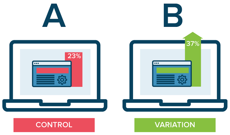 In ab testing, you run tests on 2 versions of your webpage to compare the impact of the changes made. You take the original version of a webpage (known as the control) and modify it to create a second version of the same page (the variation)